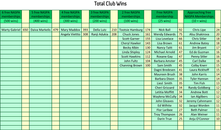 12-2018 Club Wins Computers Eat Shit