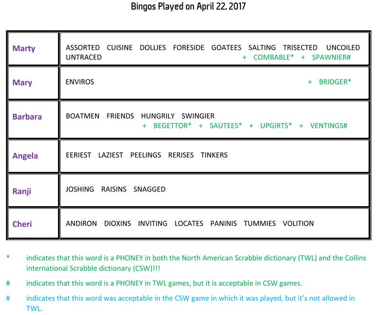 Bingos Played on April 22, 2017