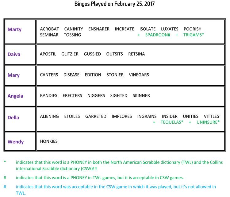 Bingos Played on February 25, 2017