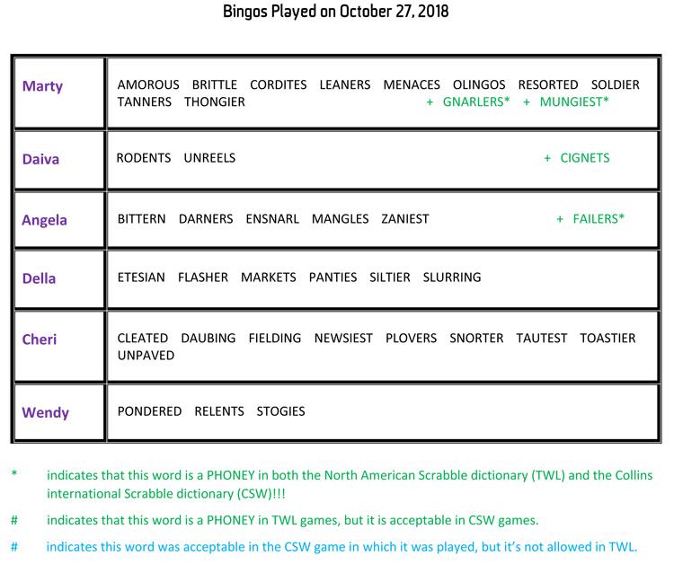 Bingos Played on October 27 2018