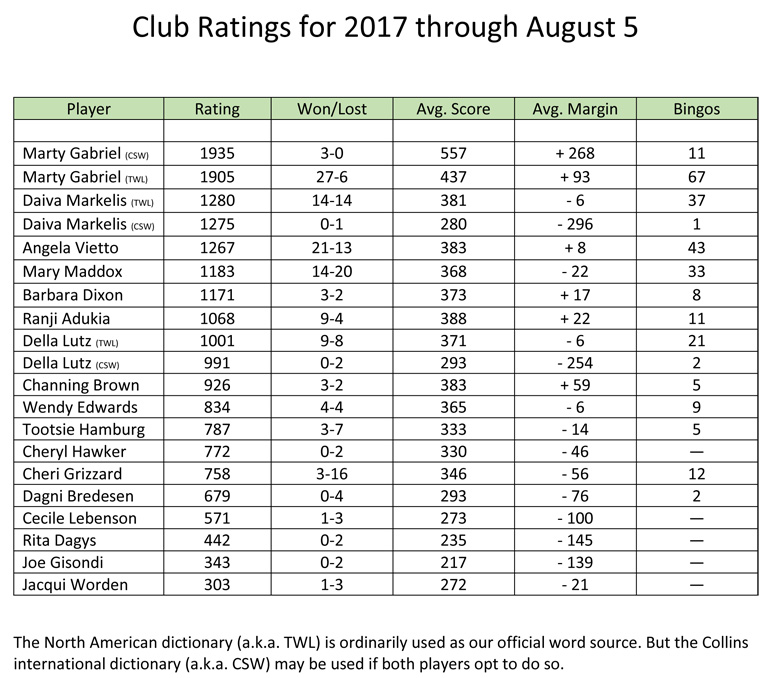 Club Ratings for 2017 through August 5