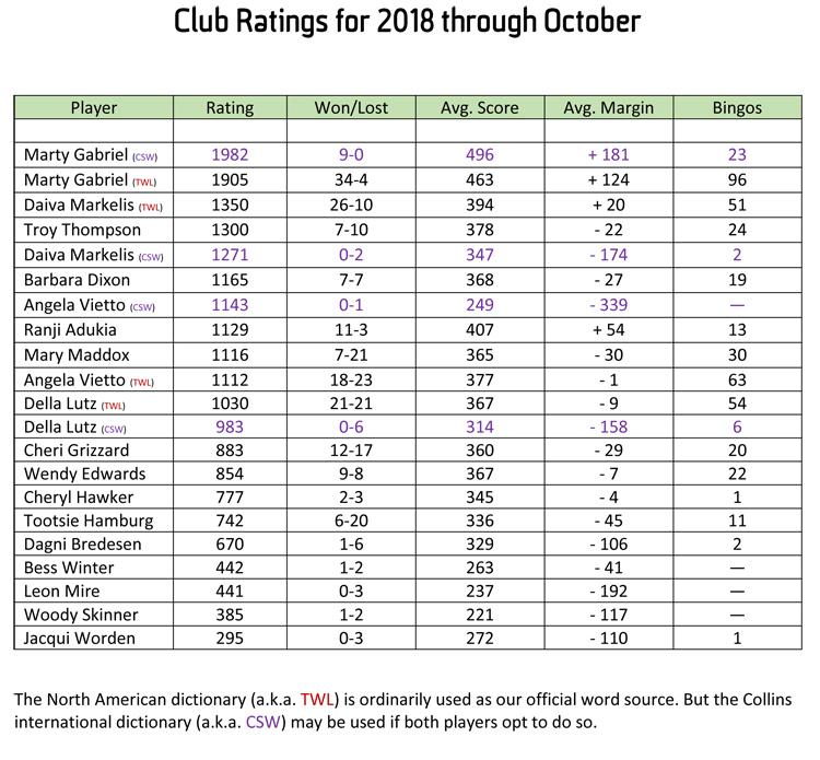 Club Ratings through October 2018