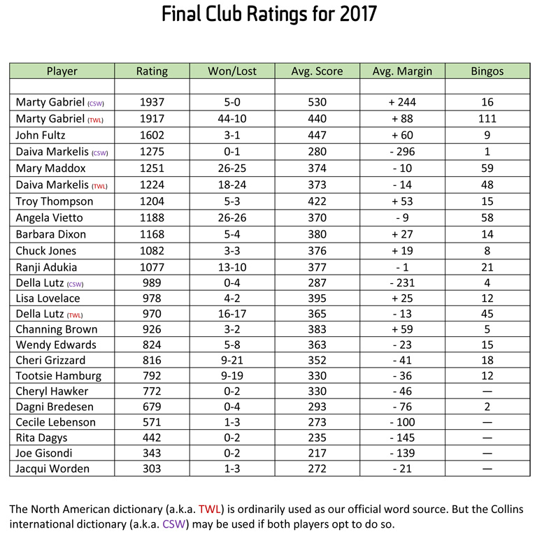 Final Club Ratings for 2017