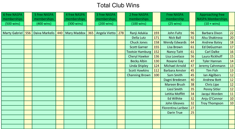 Total Club Wins August 2017 Revised