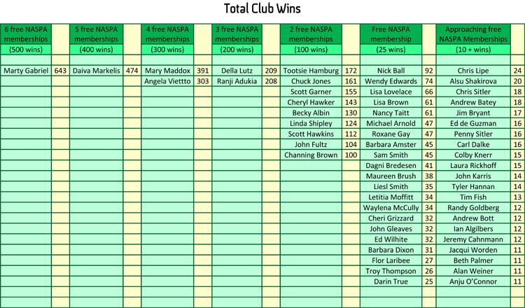 Total Club Wins October 2018